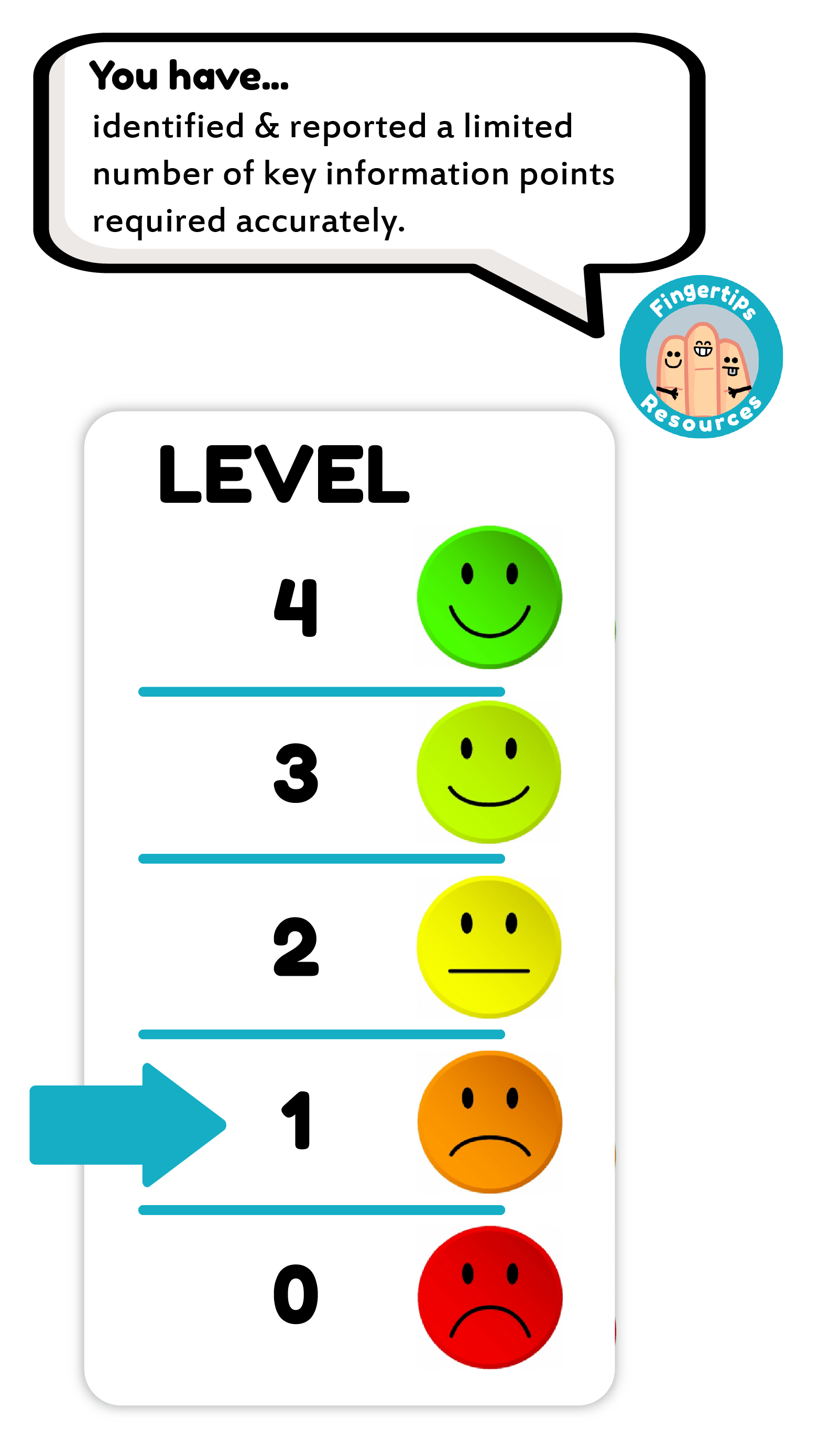 Level 1 - ISE I Trinity  Listening Result www.fingertips-resources.com